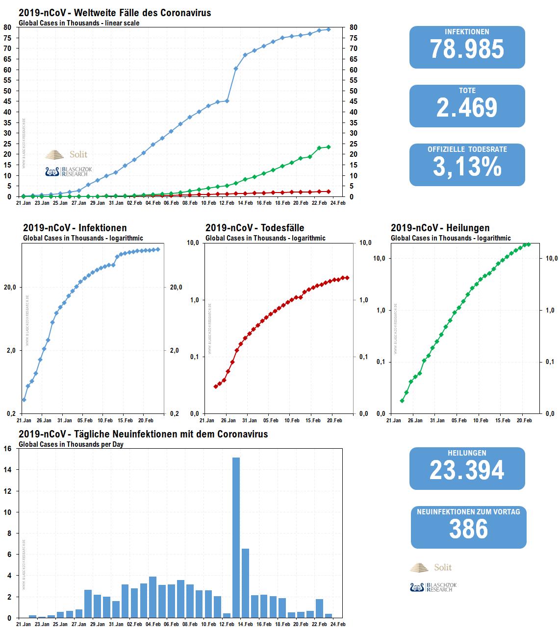 Neuinfektionen Coronavirus 24.02.2020