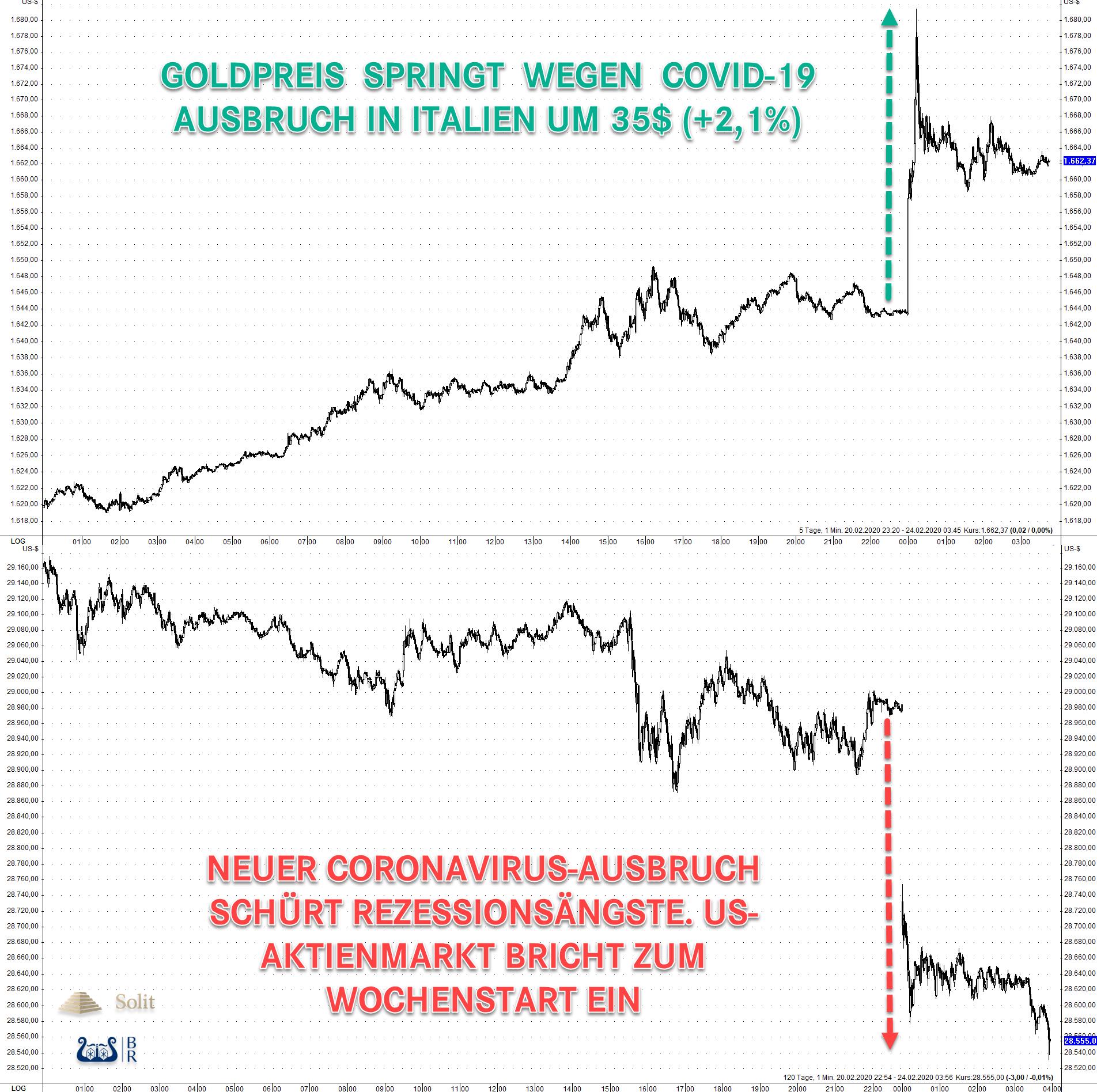 Aktienmarkt und Goldpreis 24.02.2020