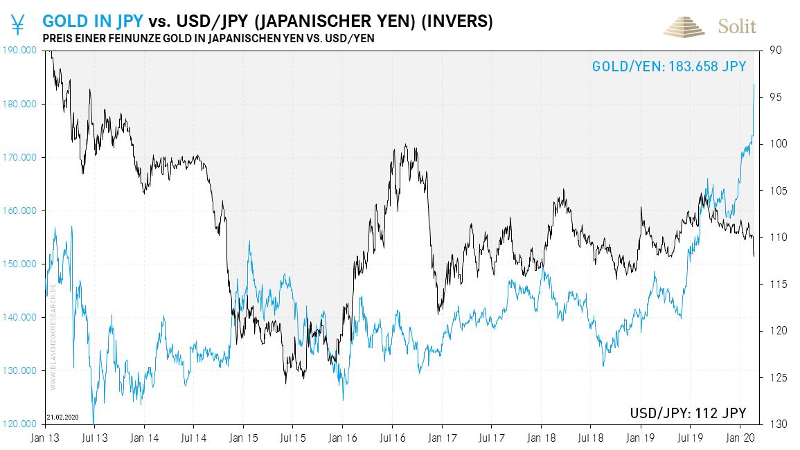 Gold in Yen 24.02.2020