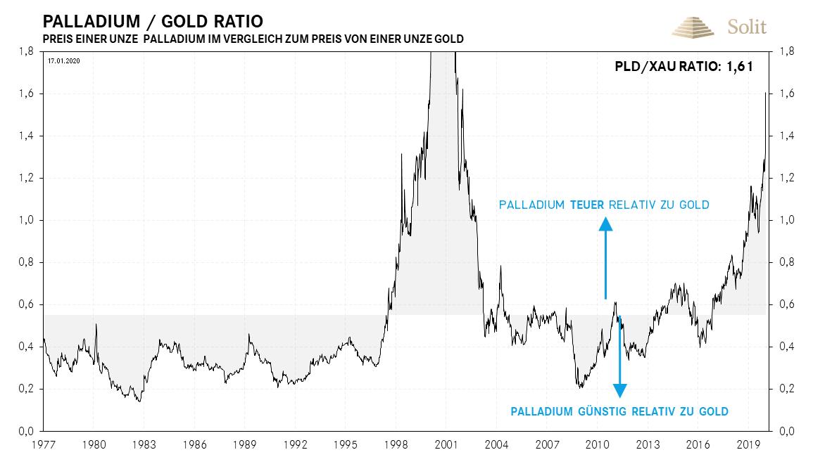 Palladium - Gold Ratio