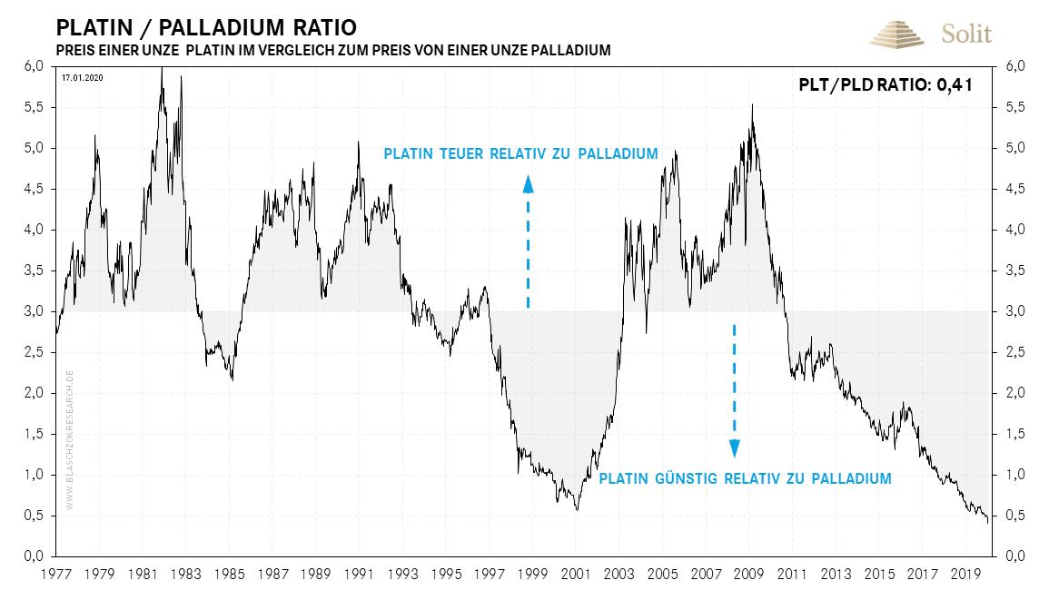 Platin - Palladium Ratio