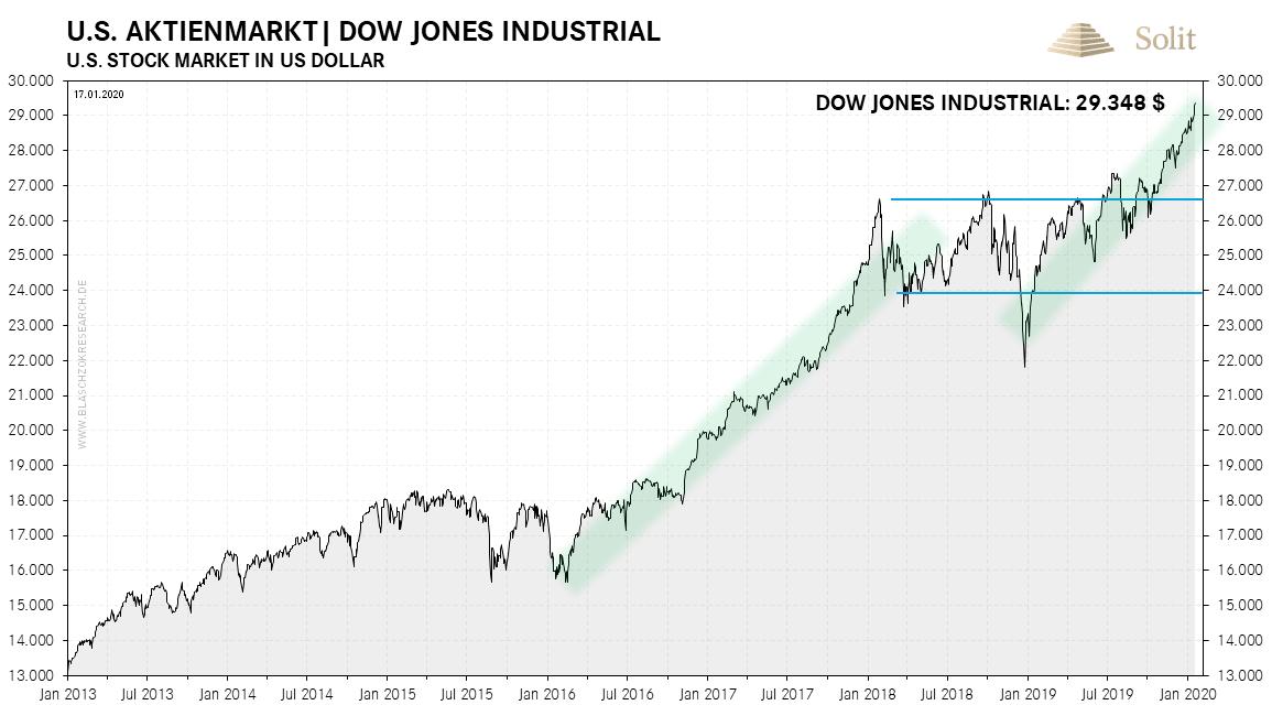 US Aktienmarkt - Dow Jones Industrial