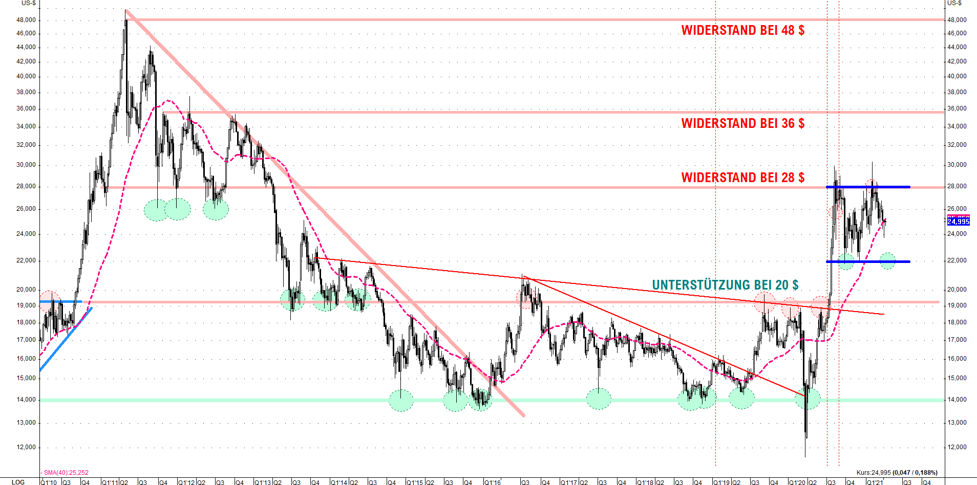 2021.04.06-silber-usd-WEEKLY