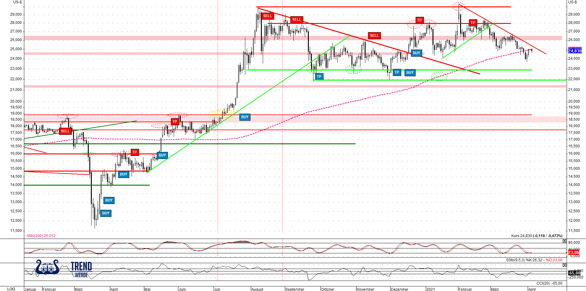2021.04.06-silber-usd-daily