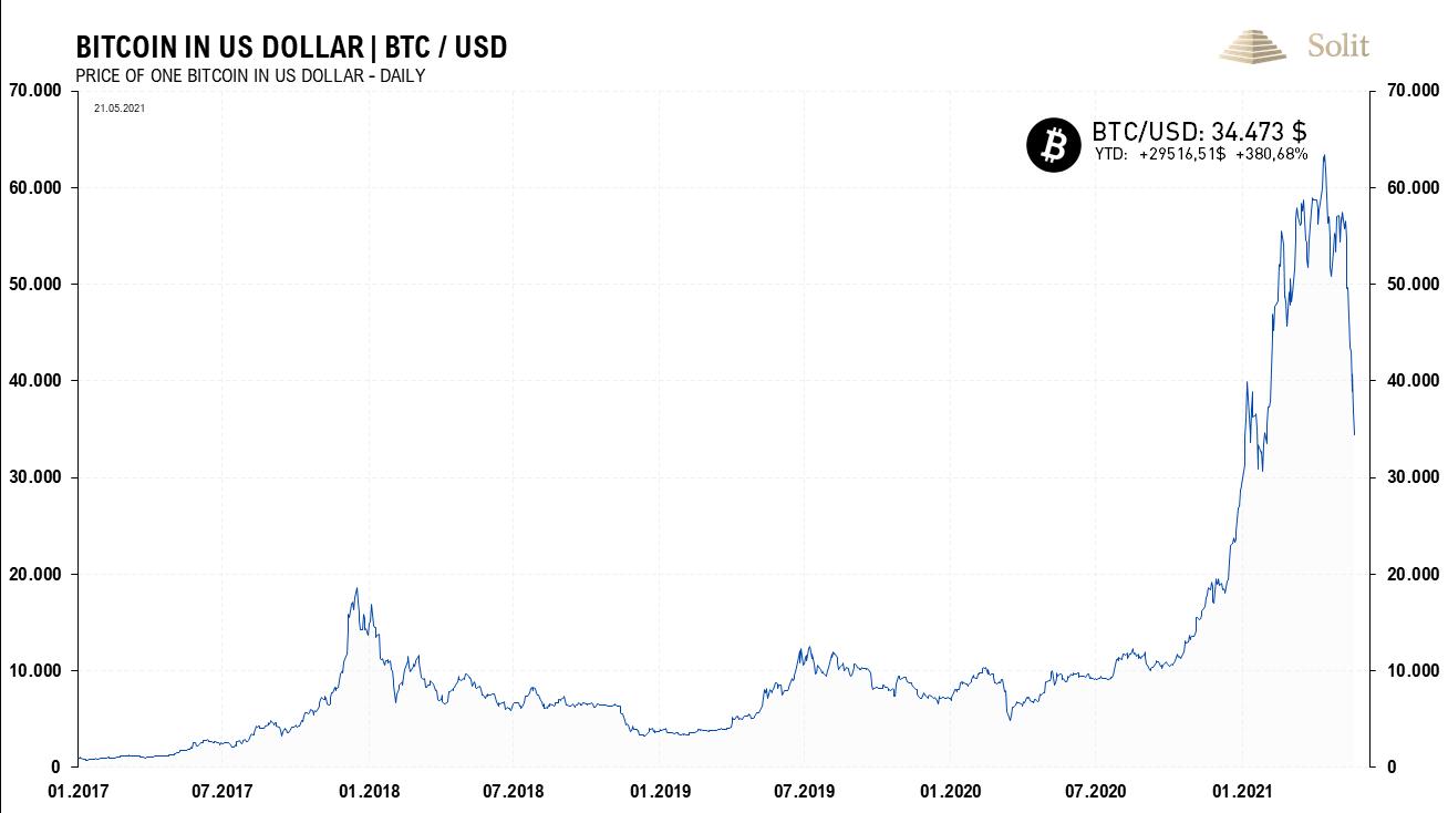 Bitcoin 25.05.2021
