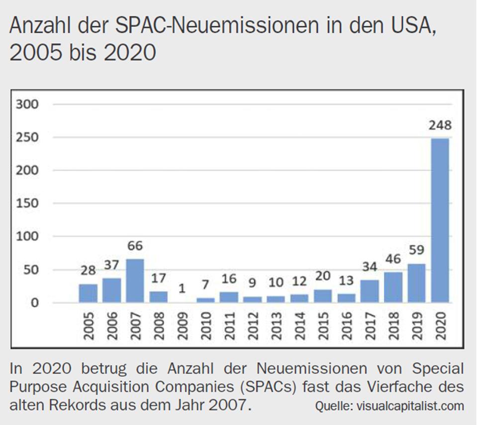 Anzahl der SPAC-Neuemissionen in den USA 2005 bis 2020, 08.02.2021