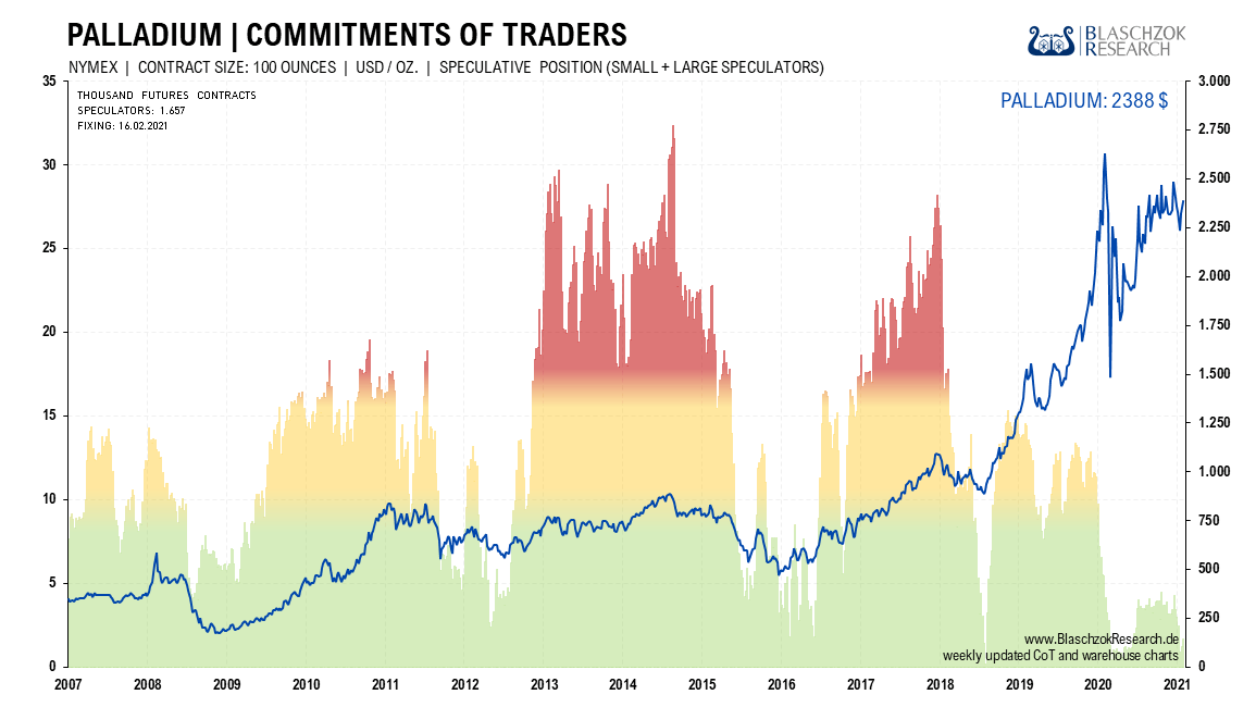 Platinum Commitments of Traders II 22.02.2021