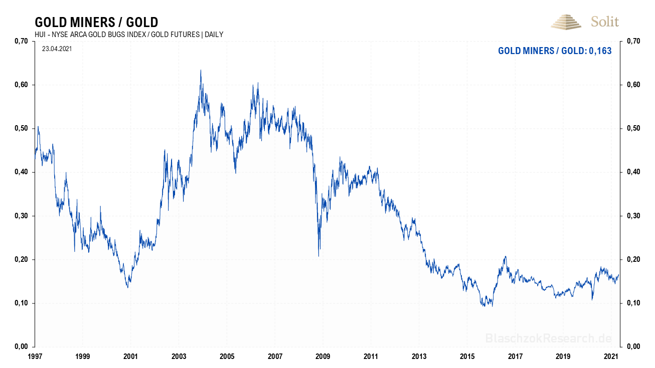HUI Gold 26.04.2021