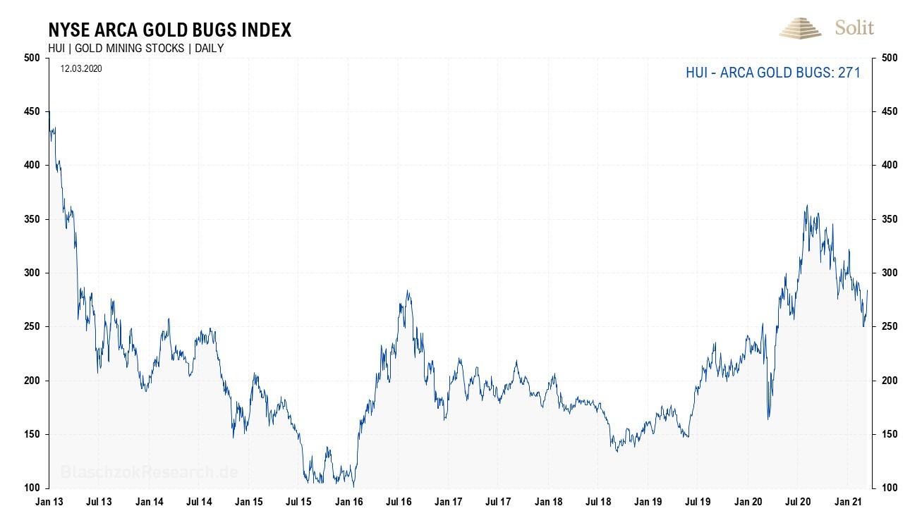 NYSE ARCA Gold Bugs Index 15.03.2021