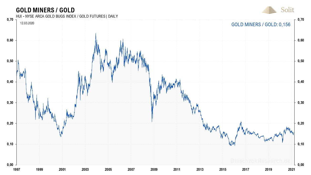 Gold Miners/ Gold 15.03.2021