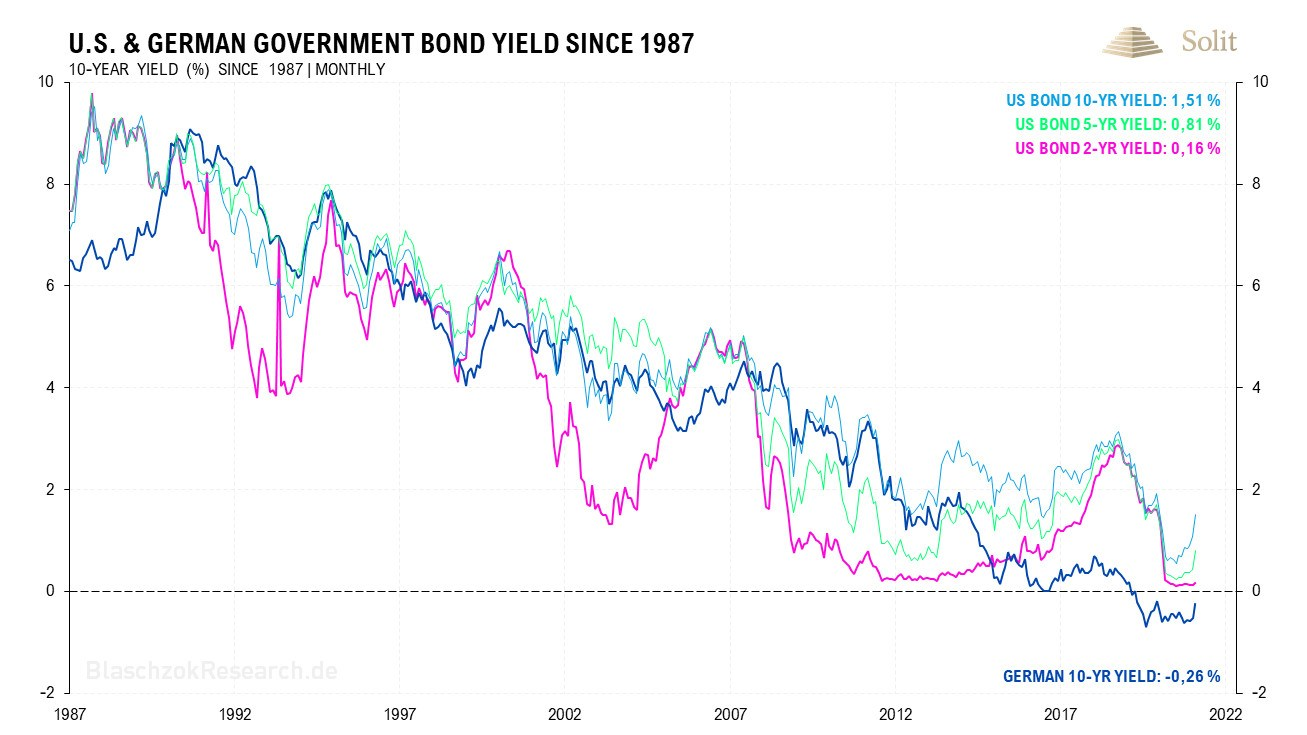 US & German Government Bond Yield 22.03.2021