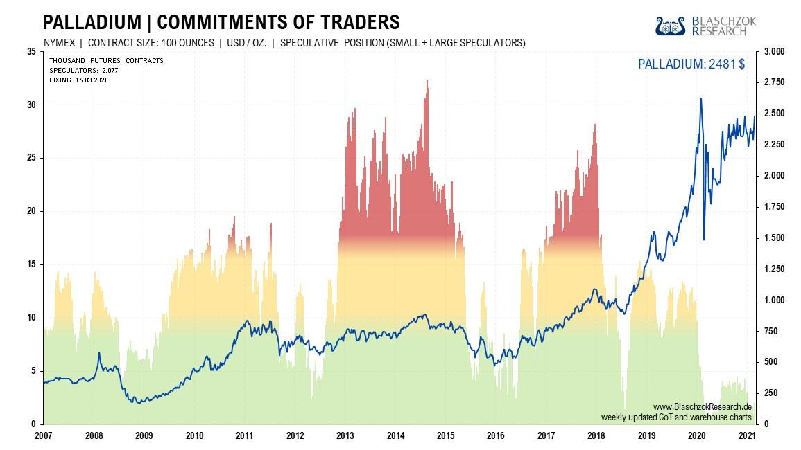 Palladium Commitments of Traders II 22.03.2021