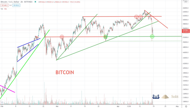 Bitcoin 19.04.2021