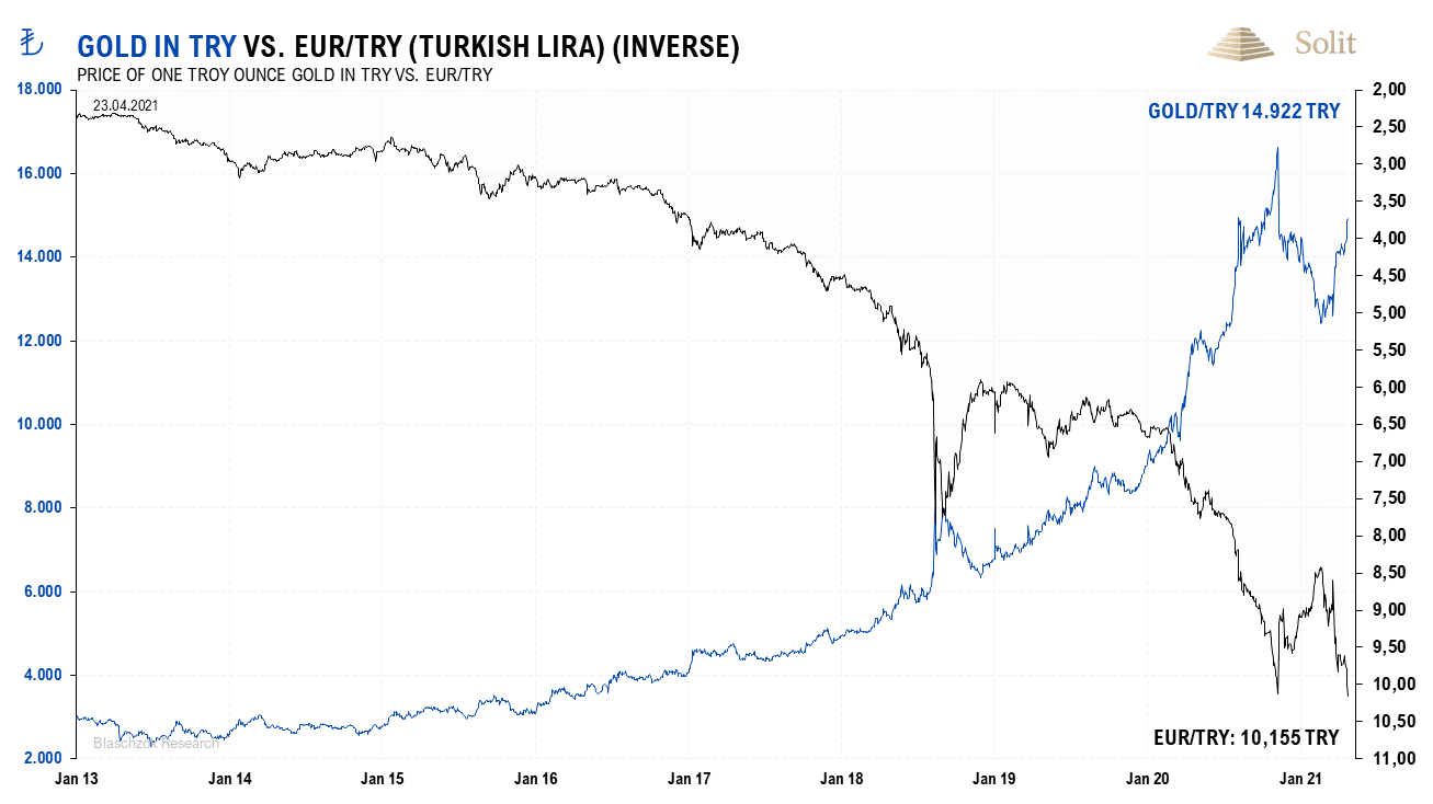 Gold in TRY vs. Euro/ TRY 26.04.2021