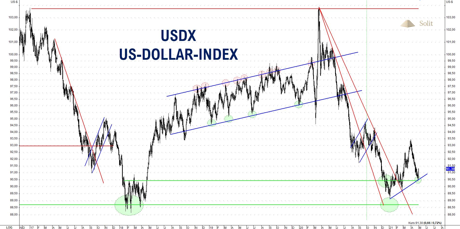 US-Dollar-Index 03.05.2021