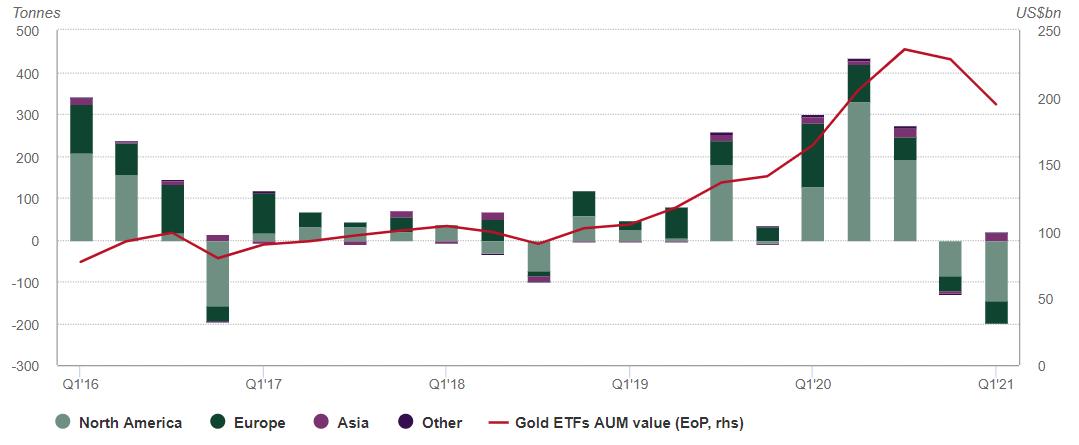 Gold Investmentnachfrage 03.05.2021