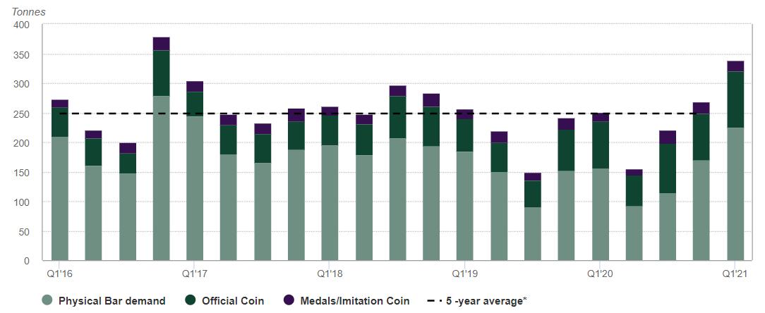 Nachfrage von Barren und Münzen 03.05.2021