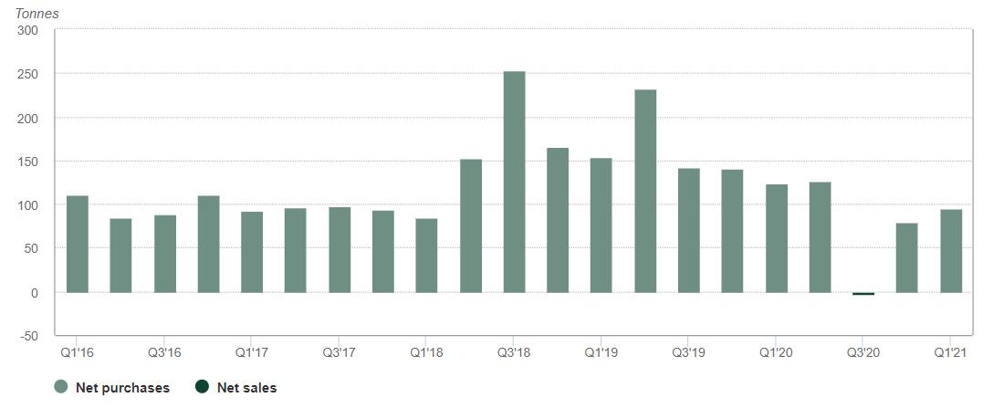 Zentralbanken sind starke Käufer 03.05.2021
