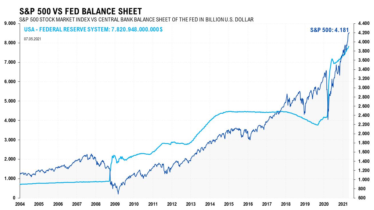 S&P 500 neues Allzeithoch 10.05.2021