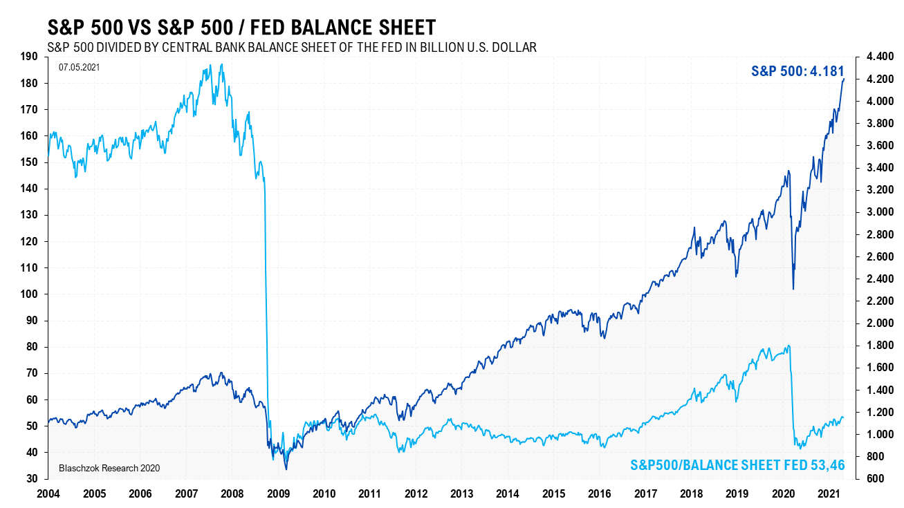 S&P 500 inflationsbereinigt 10.05.2021