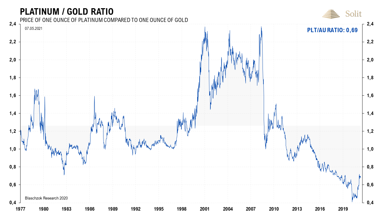 Platin-Gold-Ratio 10.05.221
