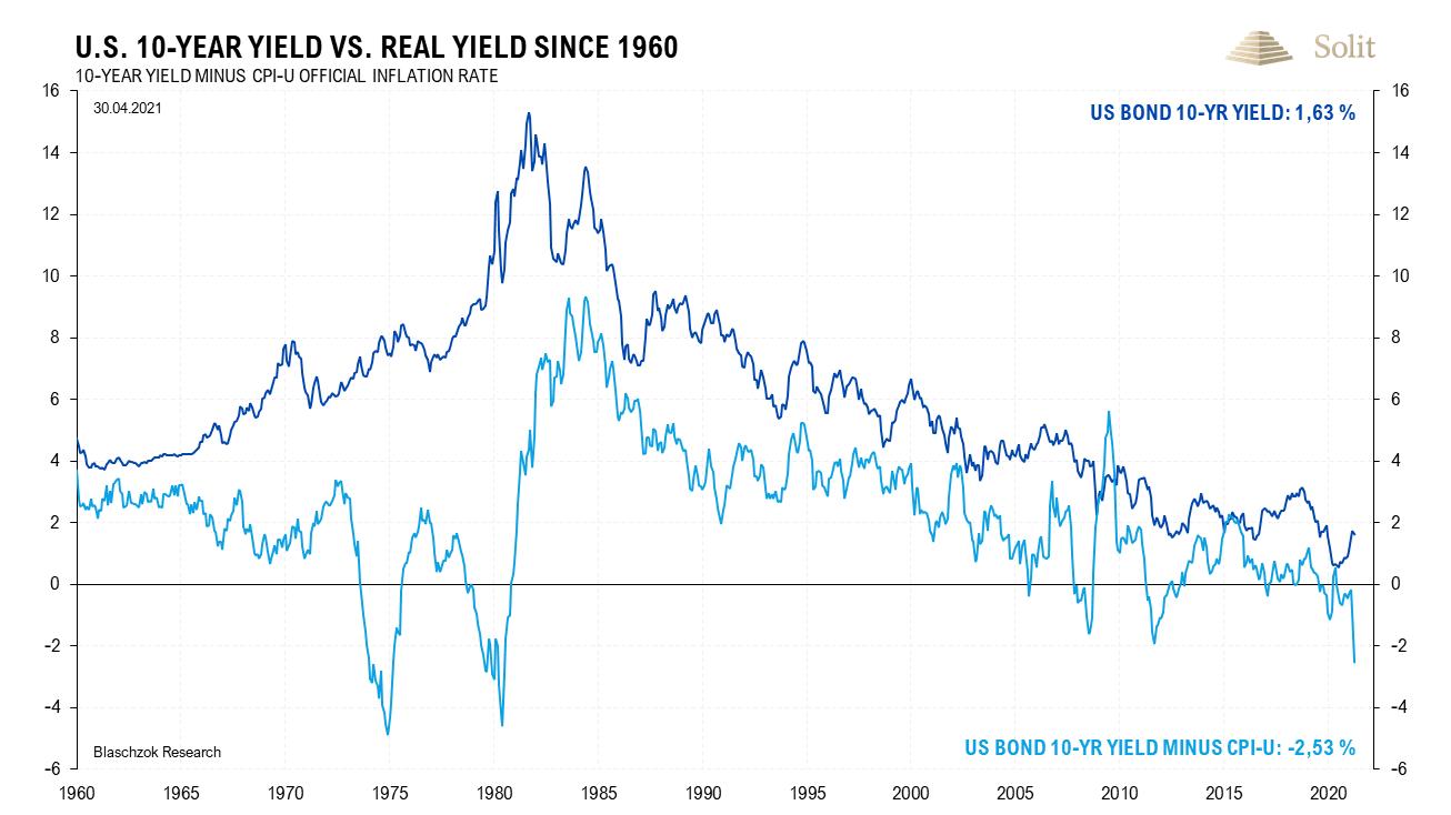 Realzinsen & Nominalzinsen 17.05.2021