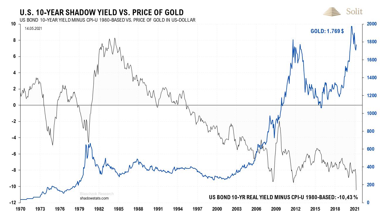 Reale Verzinsung US-Staatsanleihen 17.05.2021