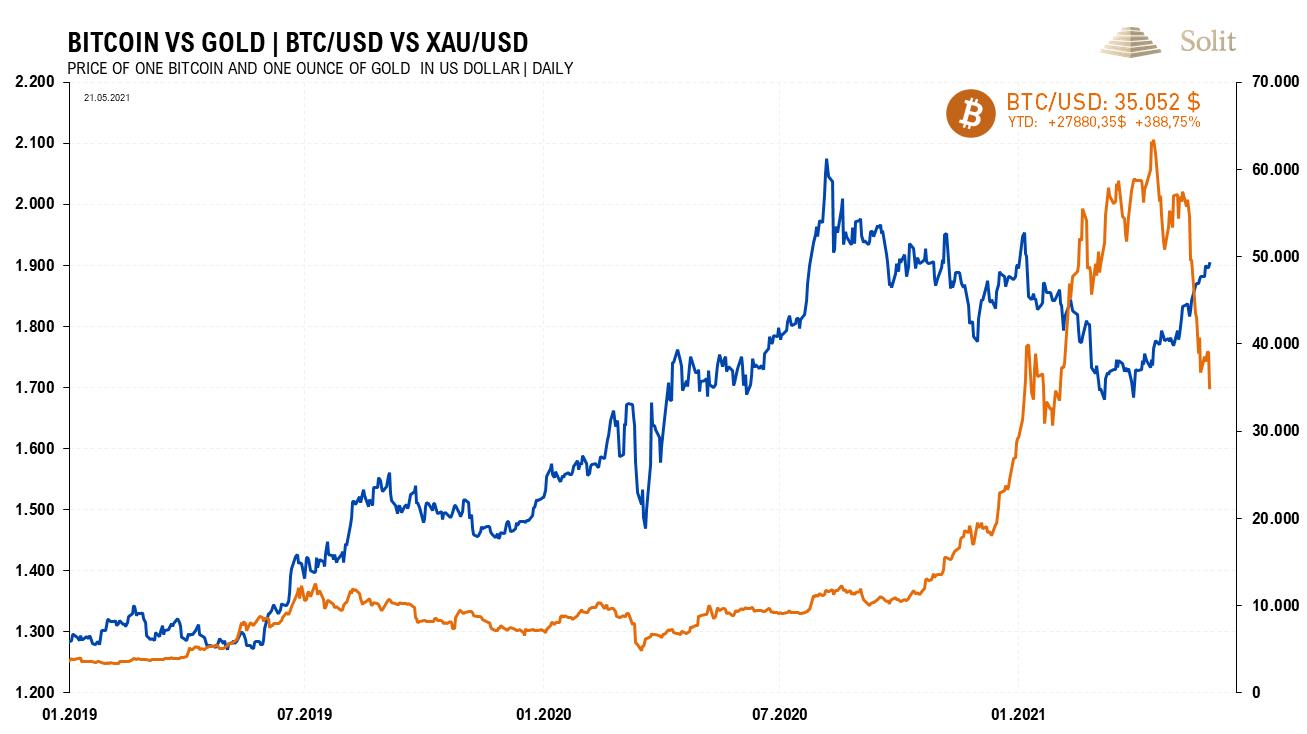 Bitcoin vs. Gold 31.05.2021
