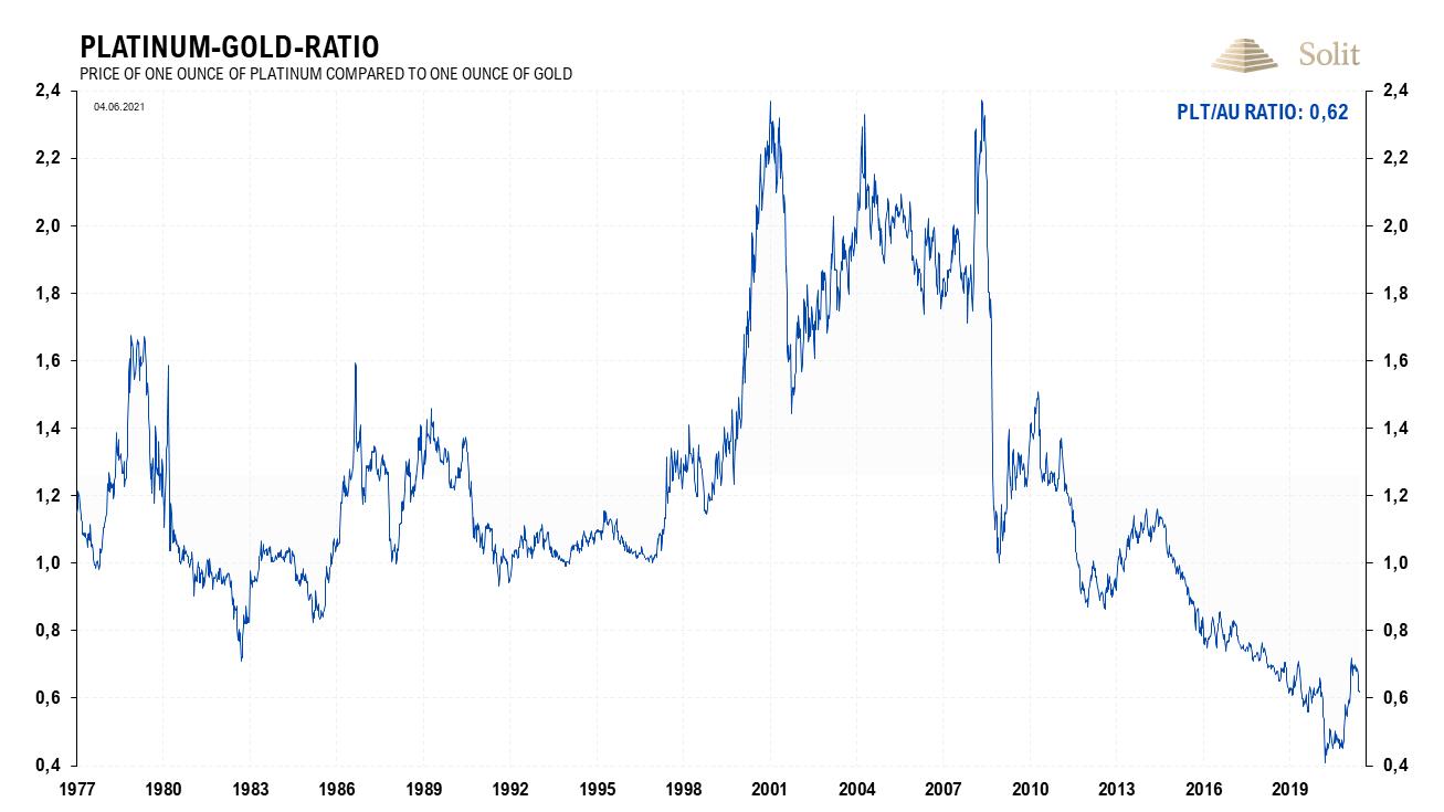Platinum Gold Ratio 07.06.2021