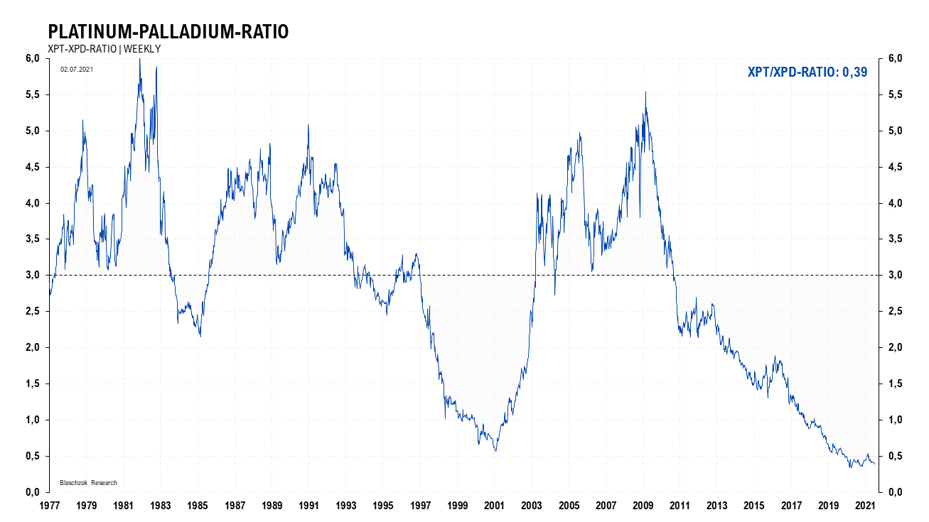 Platinum Palladium Ratio 05.07.2021