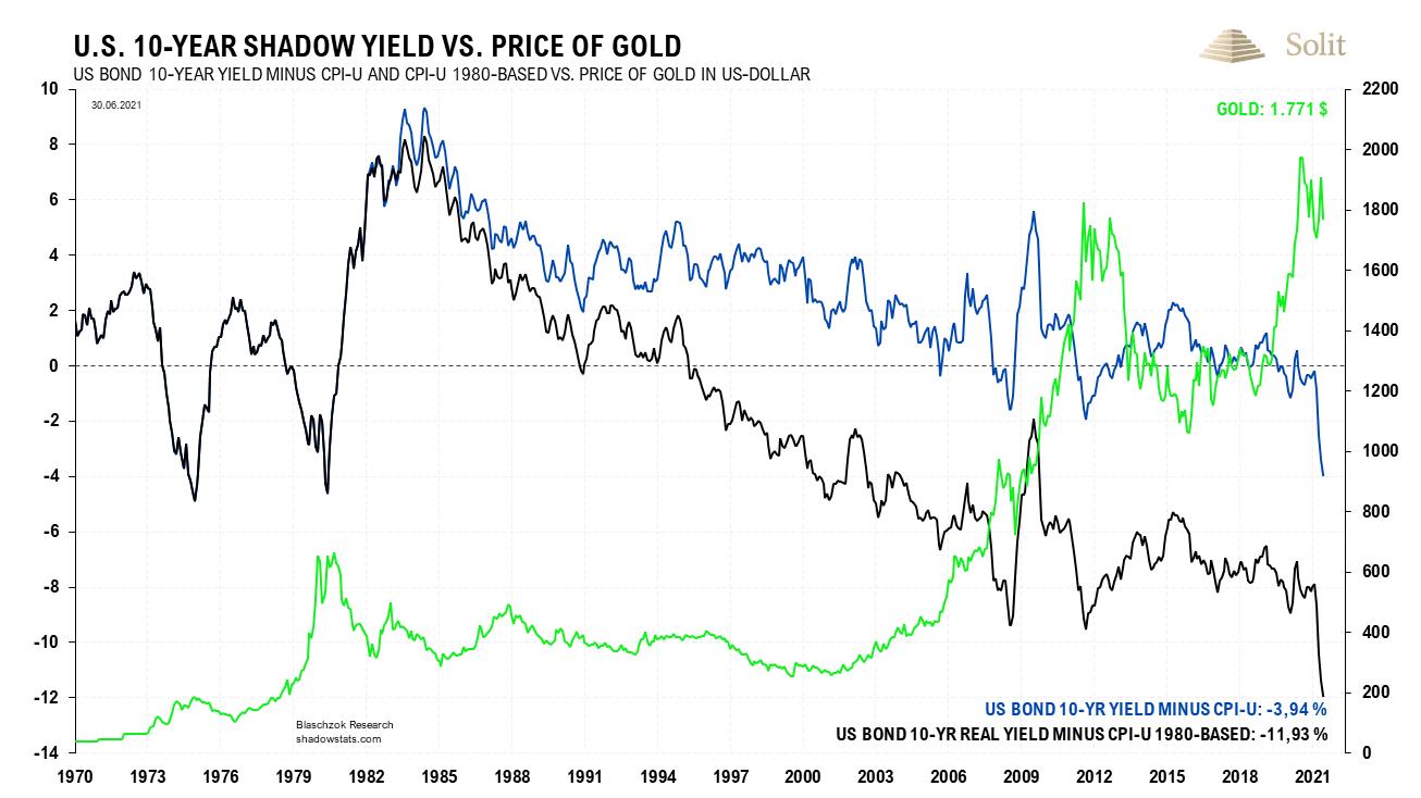 10 Year Yield vs Gold 26.07.2021