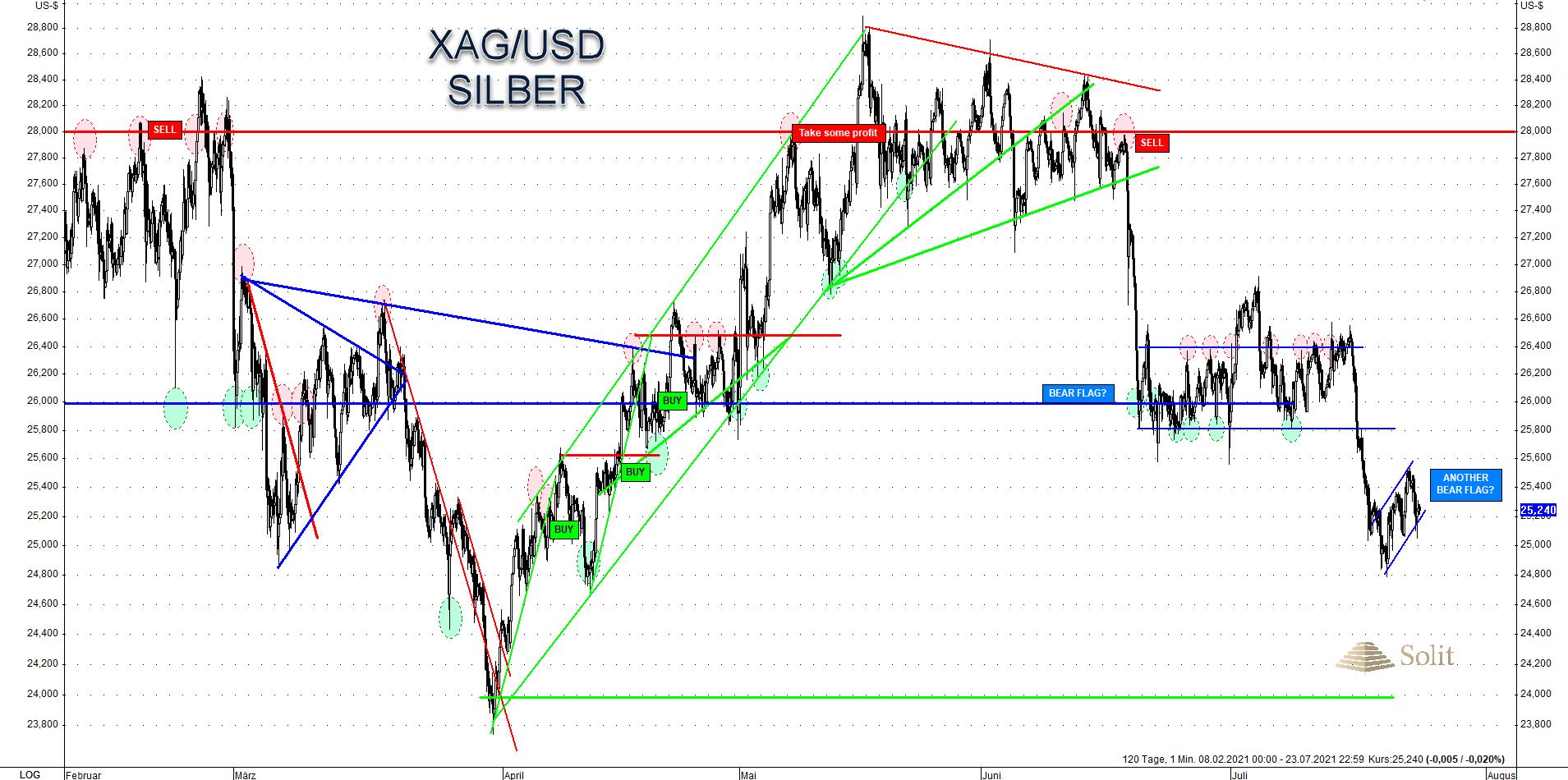 Silver USD 26.07.2021
