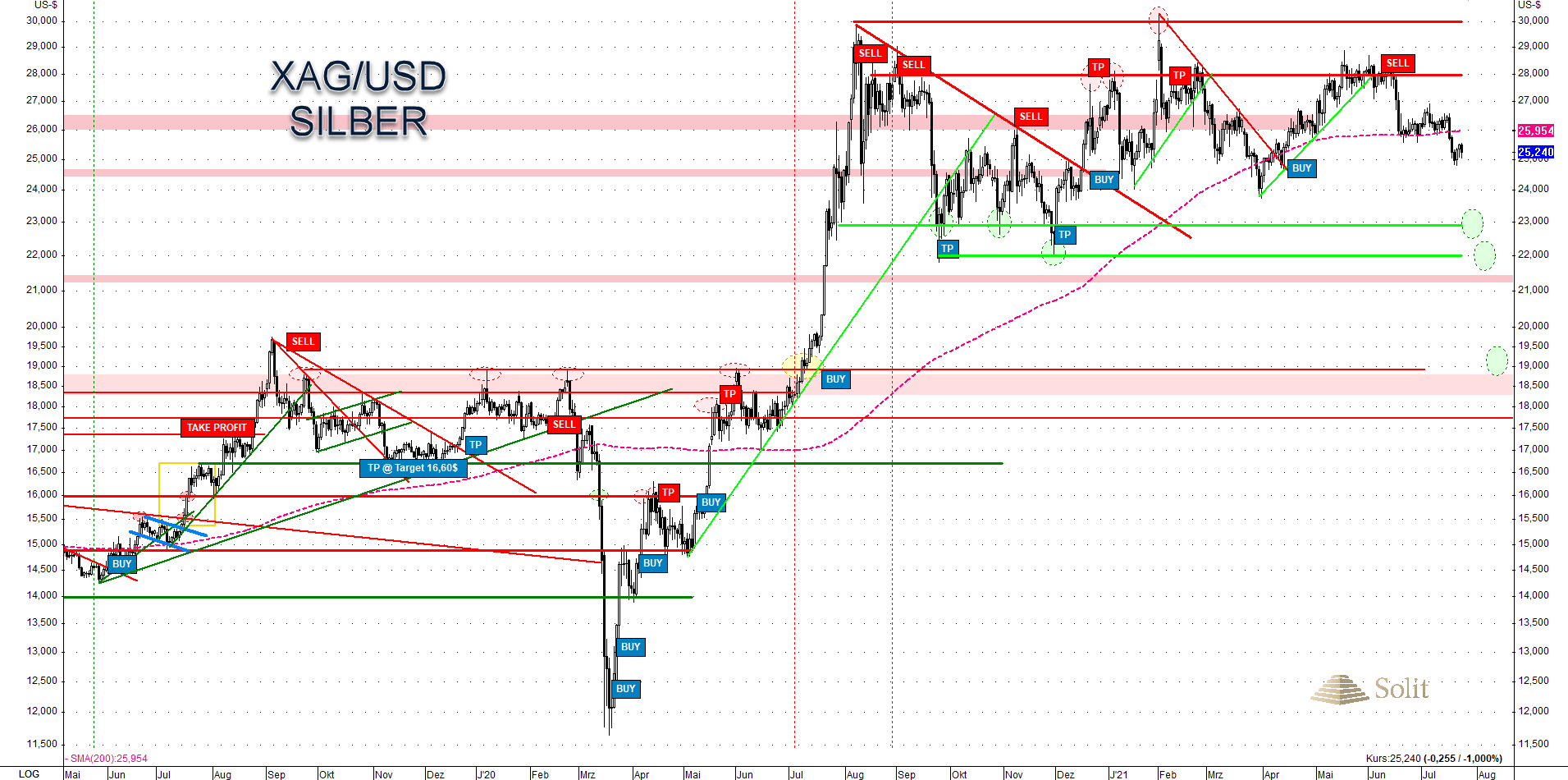 Silver USD II 26.07.2021