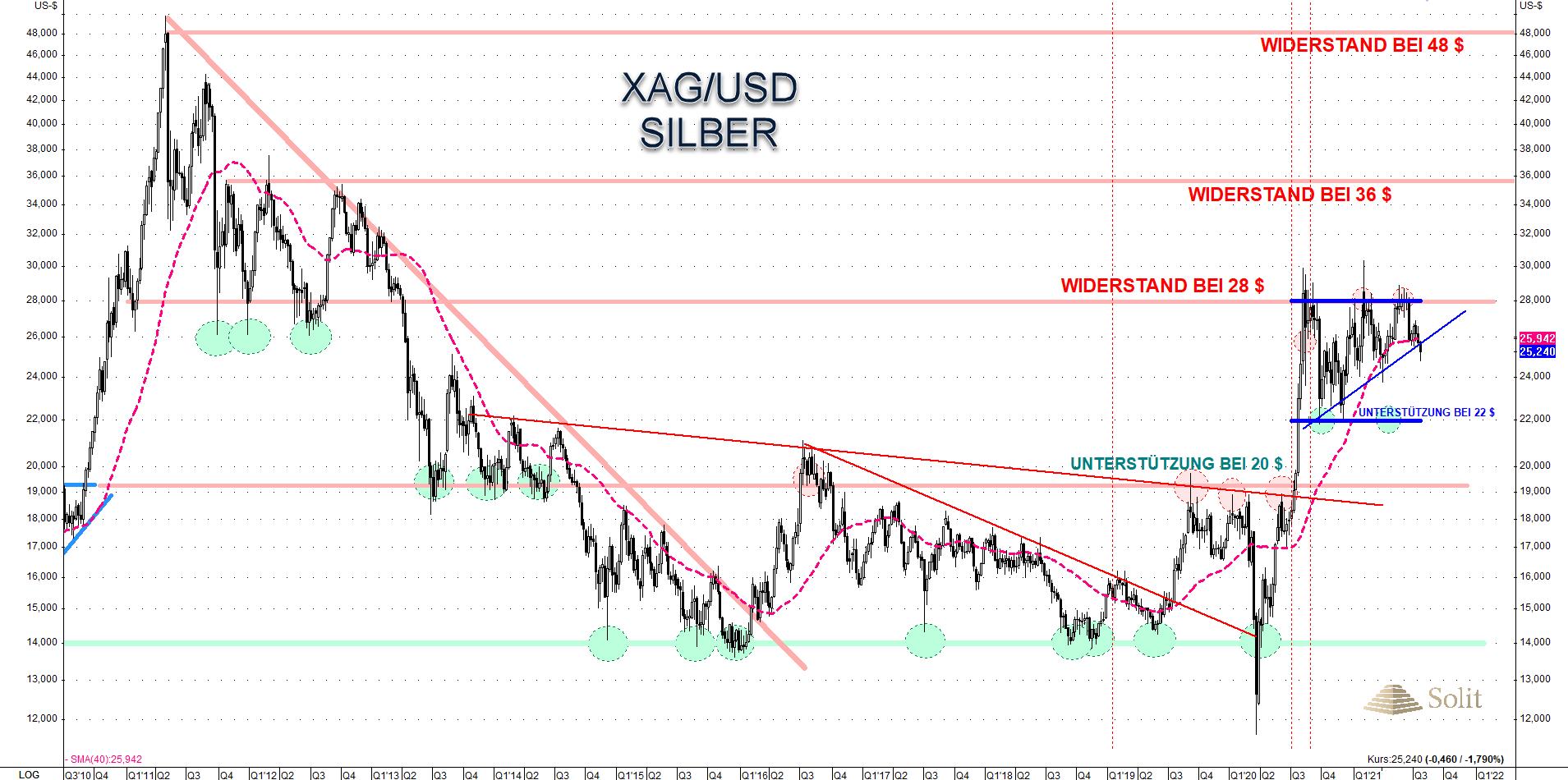 Silver USD III 26.07.2021