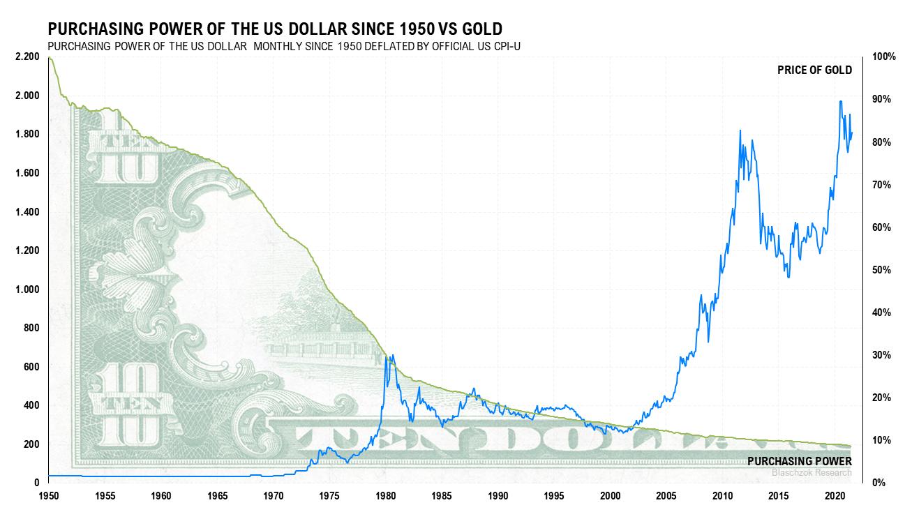 Entwertung US-Dollar 16.08.2021