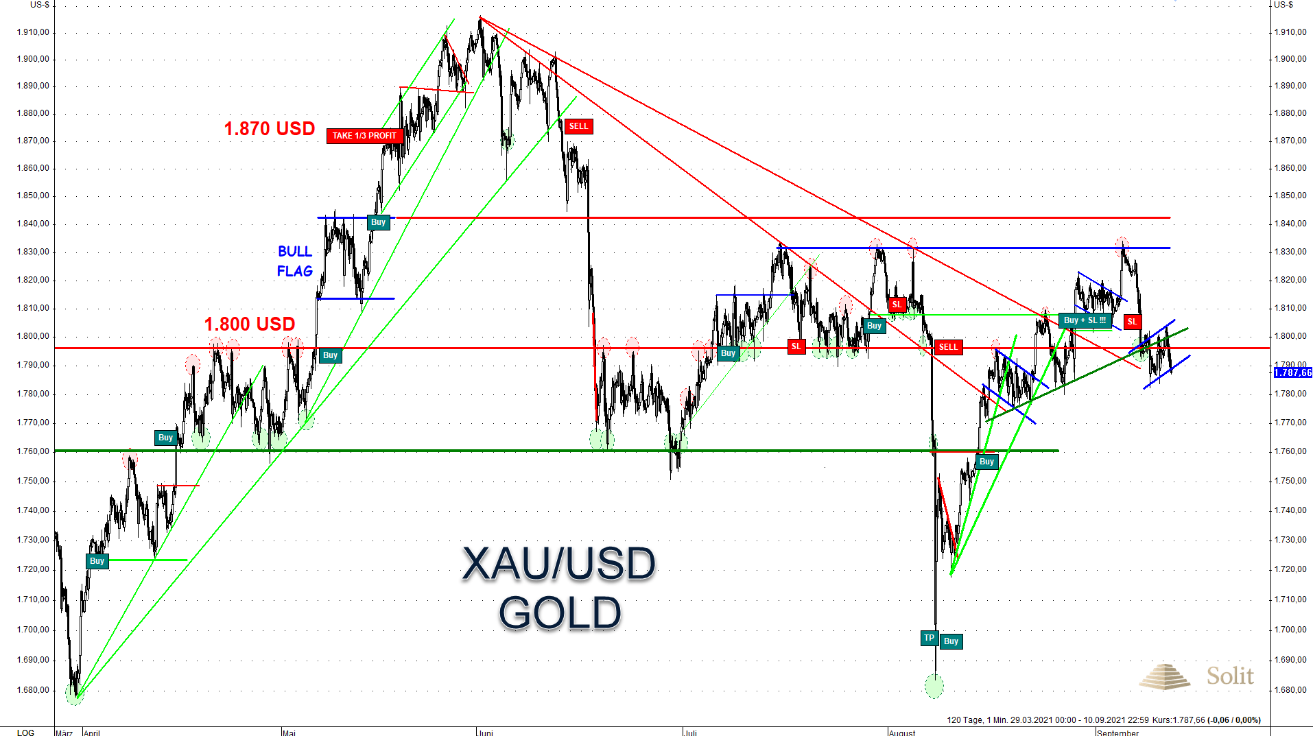 Gold Commitments of Traders III 13.09.2021