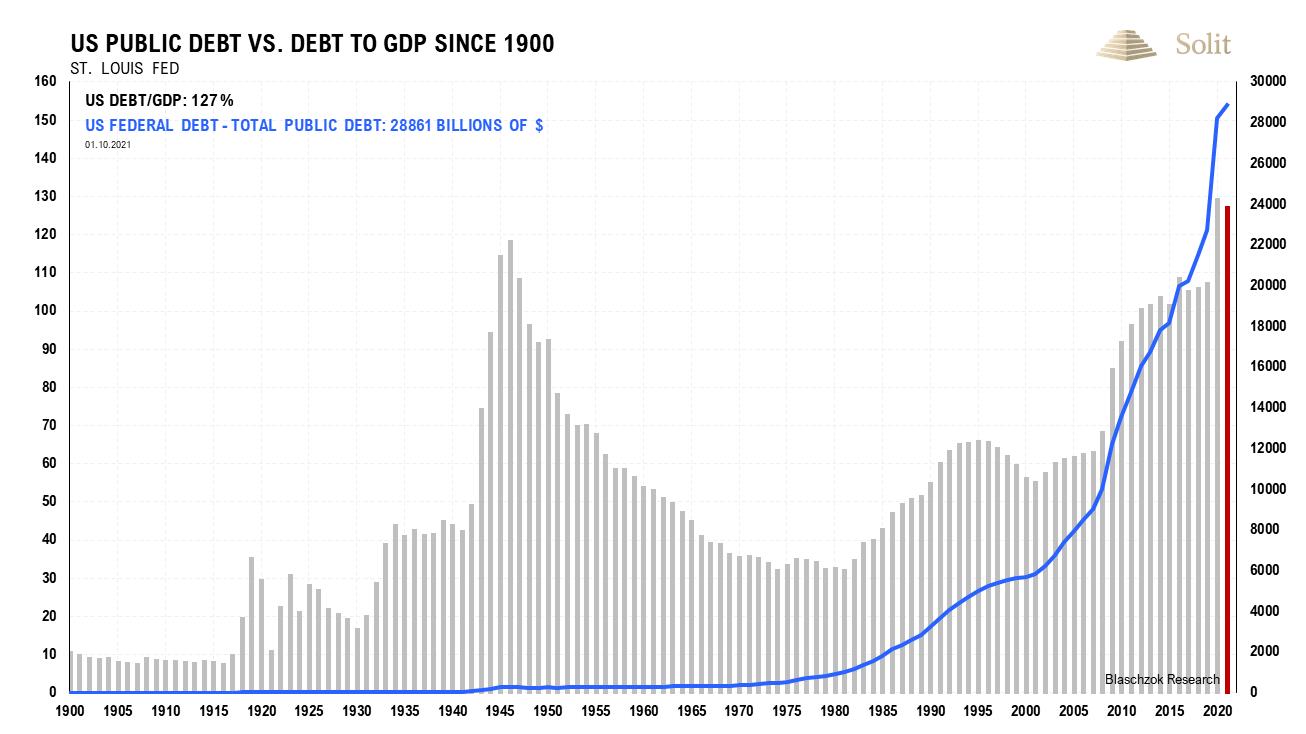 US Public Debt 11.10.21