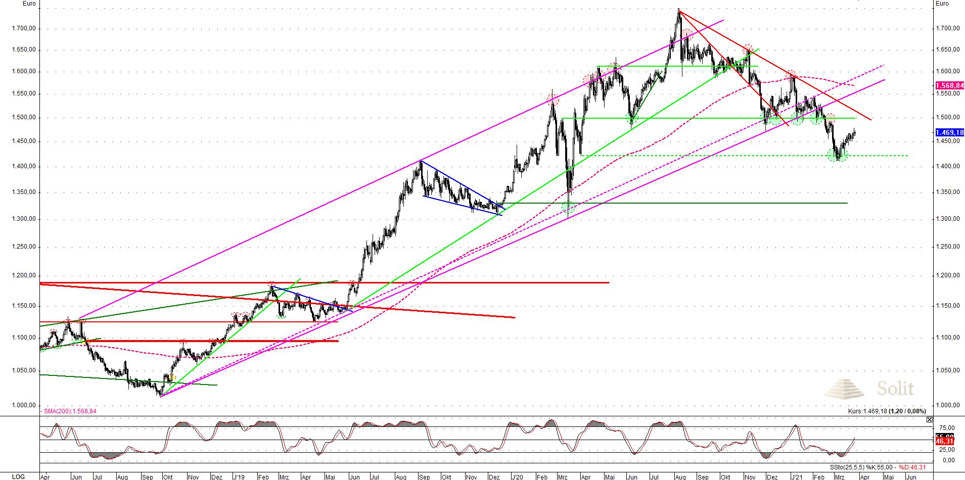 gold-EUR-daily