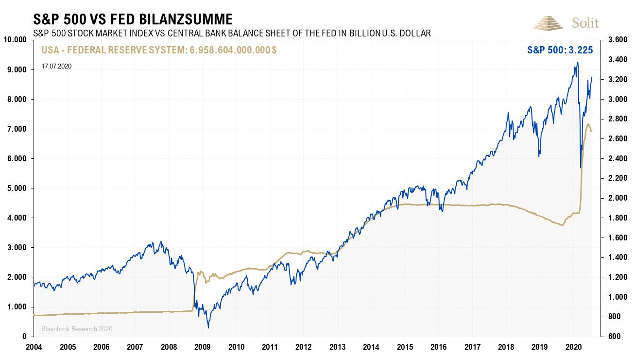 S&P 500 vs FED Bilanzsumme