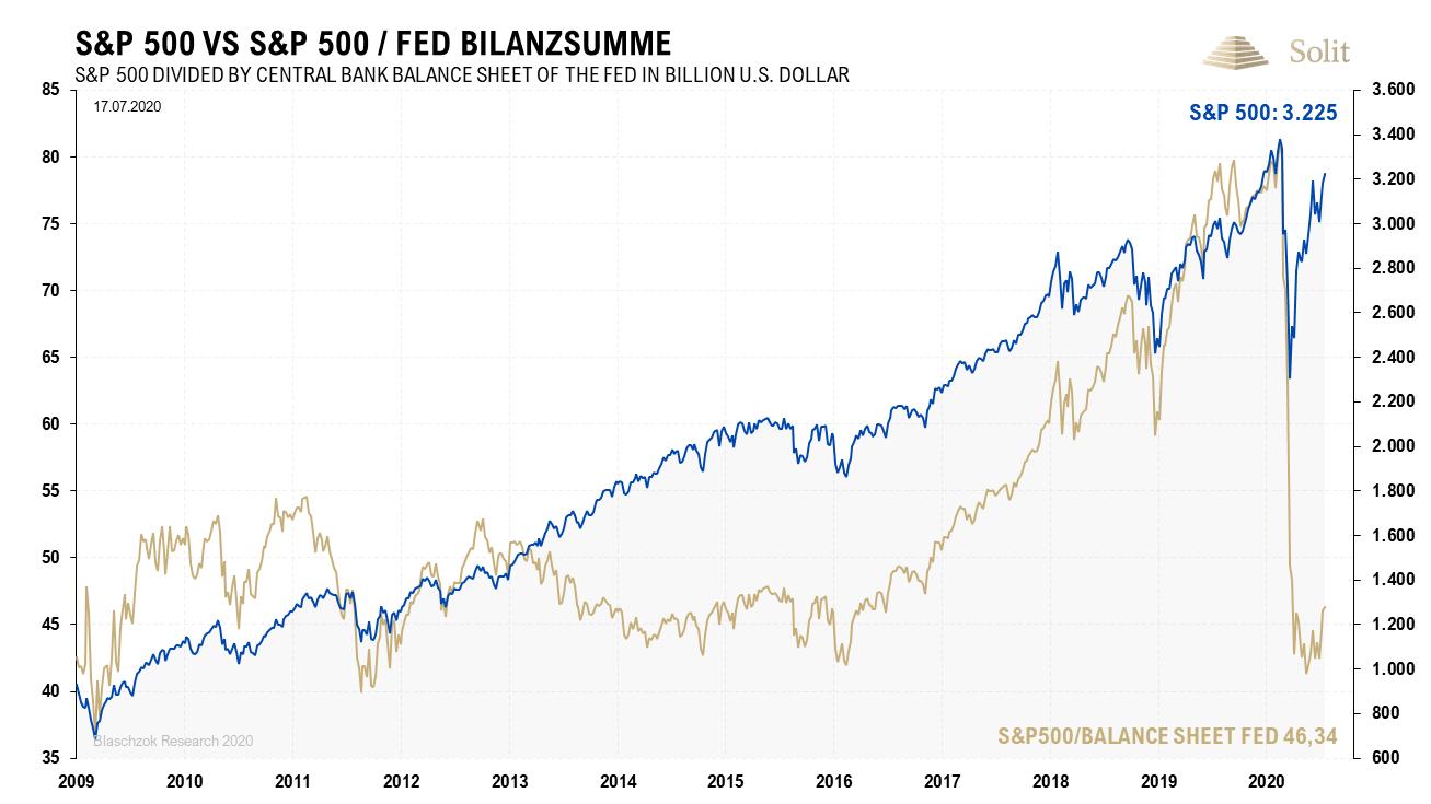 S&P 500 vs S&P 500, FED Bilanzsumme