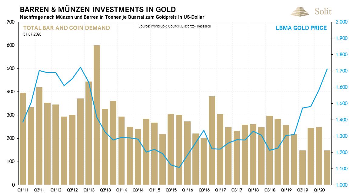 Barren & Münzen Investments in Gold 03.08.2020