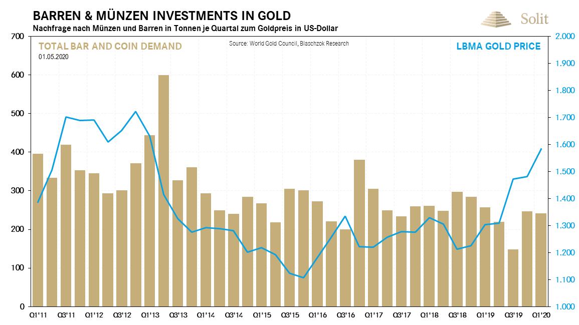 Barren & Münzen Investments in Gold 04.05.2020