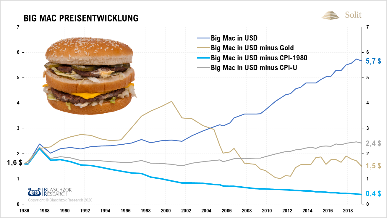 Big Mac Inflationsbereinigt