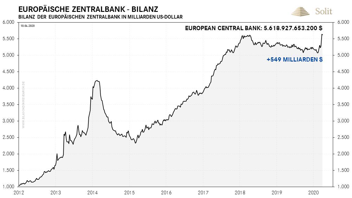 Bilanz der EZB 14.04.2020