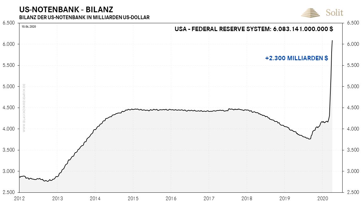 Bilanz der US-Notenbank 14.04.2020