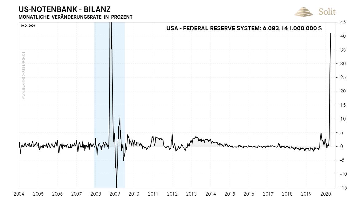 Monatliche Veränderungsrate der Bilanz der US-Notenbank 14.04.2020