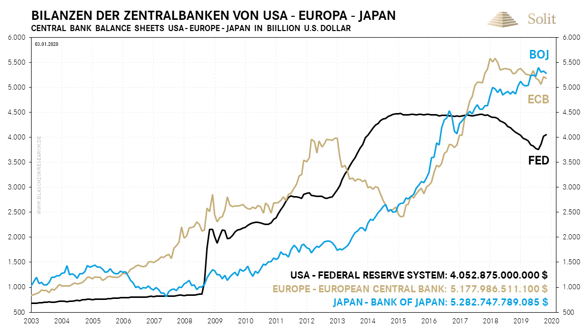 Bilanzen der Notenbanken 06.01.2020