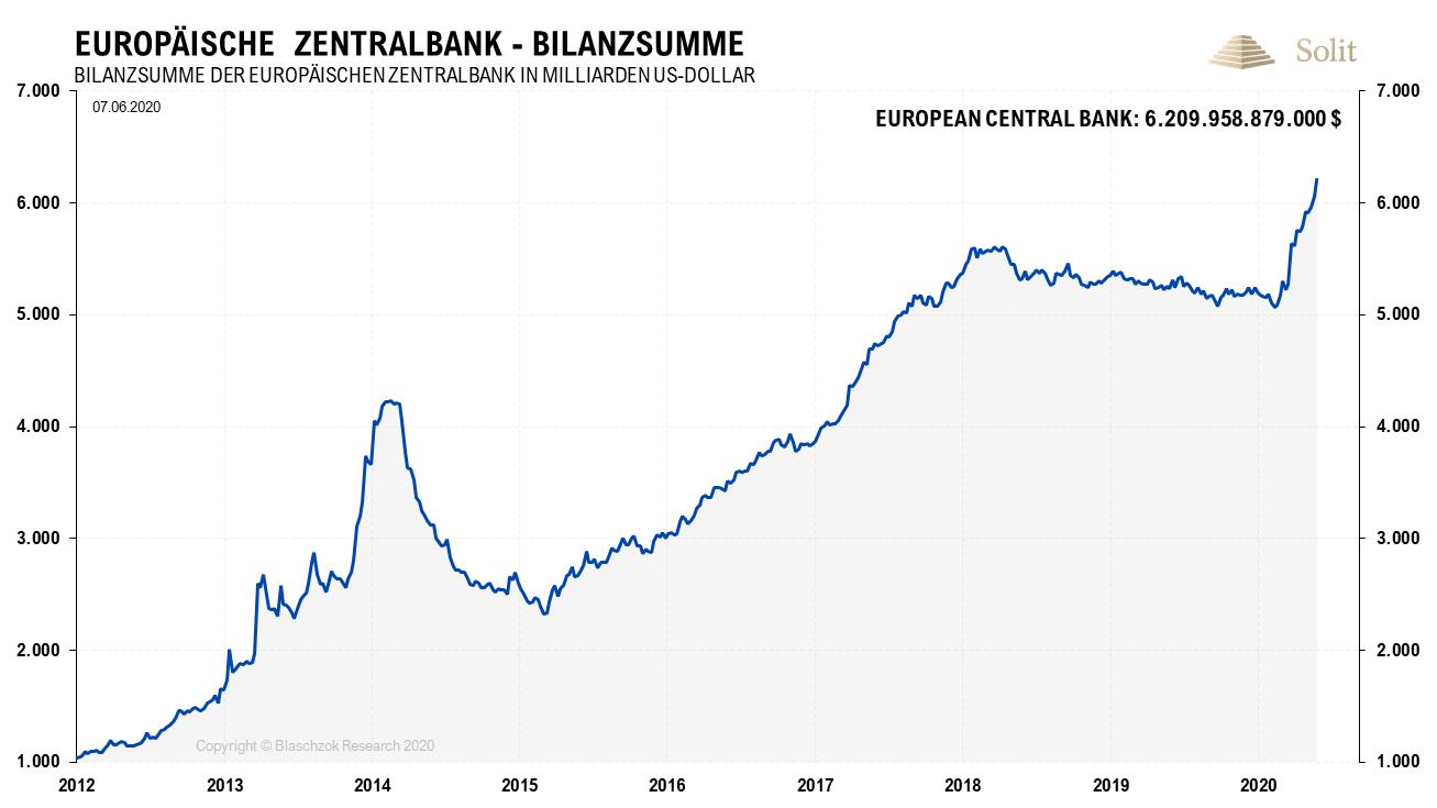 EZB Bilanzsumme 08.06.2020