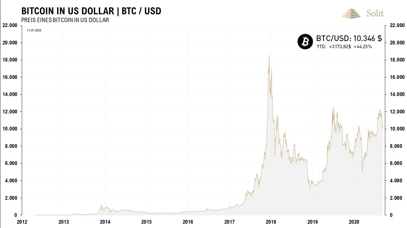 Bitcoin in USD 14.09.2020