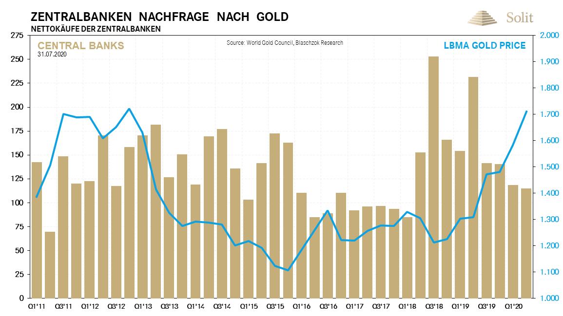 Zentralbanken Nachfrage nach Gold 03.08.2020